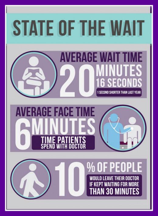 Average wait times