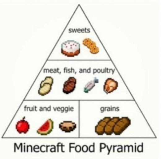 Minecraft Food Pyramid