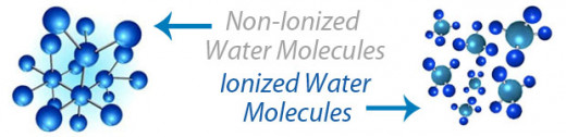 Non-ionized water has a larger molecule, compared to ionized water.