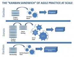 KANBAN CARD: System for Using Kanban Cards