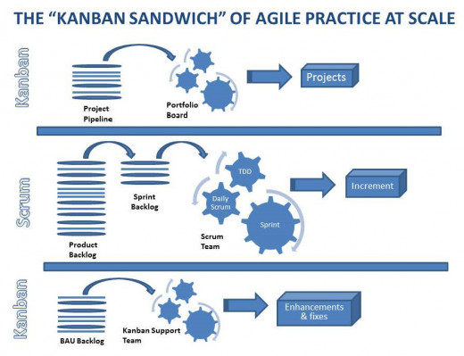 An illustration of the kanban system