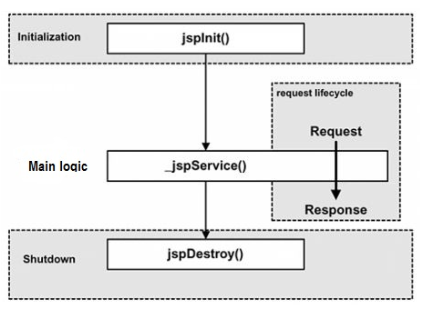 Figure 1 Four Major Phases of JSP lifecycle