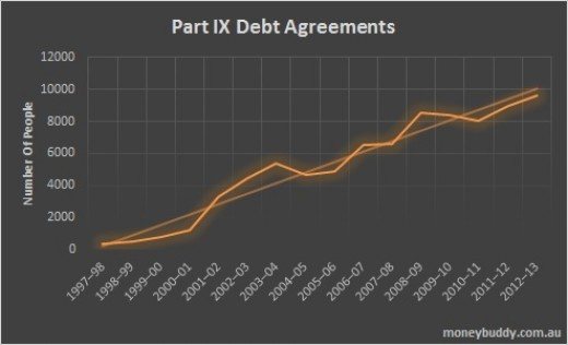 A Chart displaying a steady increase in the number of Part IX Debt Agreement Applications by under 25 year olds in Australia