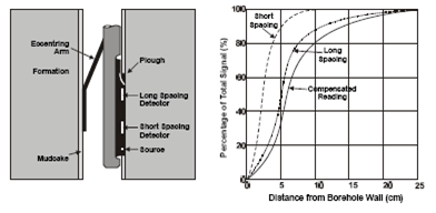 Schematic diagram of a formation density tool.