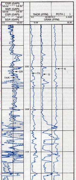 Gamma Ray Spectral Log Presentation.