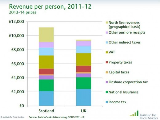 Graph of Scotland's Economy compared to the UK