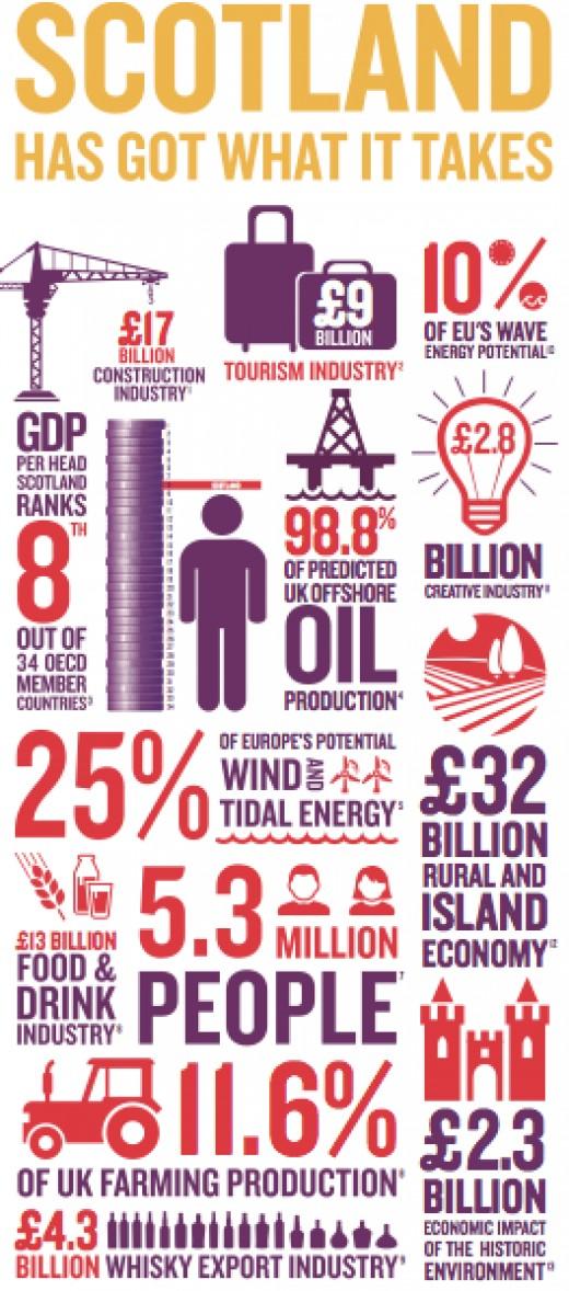Scotland's industry