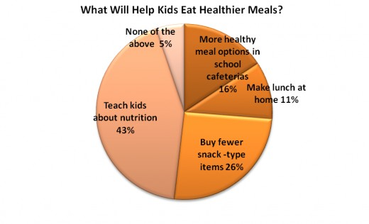 school meal programs reducing obesity Against childhood obesity — the national school school-lunch programs and whose of school-meal standards threaten future.