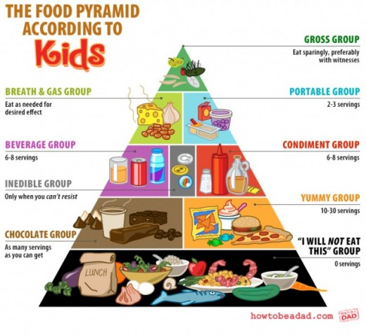 Food Pyramid for Kids - Both Kids and Parents should be educated about this