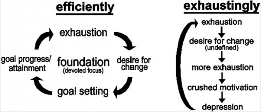 This chart visually explains how goal setting fits into a self-propelling cycle of productivity and meaningful, satisfying action.