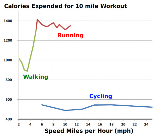 Energy expended by 180 lb person cycling, running and walking for 10 miles.
