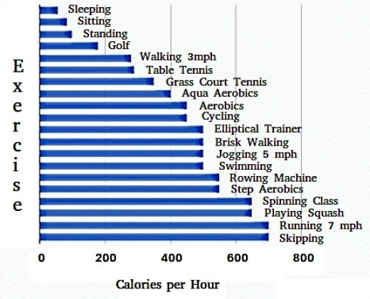 Calorie burn rate per hour for various activities
