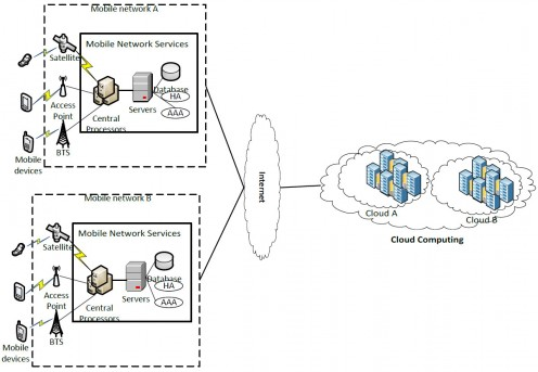 Example of mobile cloud architecture showing the benefits of cloud centric services