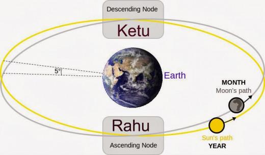 how to find chevvai dosham in horoscope