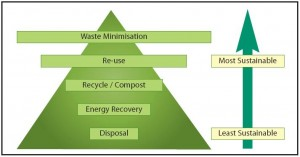 A bottom up approach of waste minimization