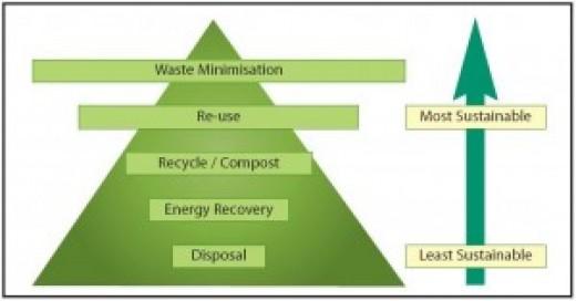 A bottom up approach of waste minimization