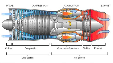 A more complex but similar engine diagram to the basic description provided earlier