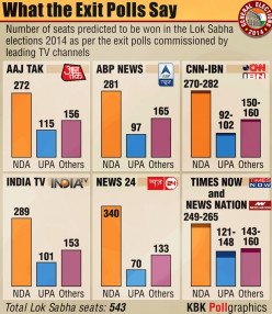 Difference Between Exit Poll And the Result of 2014 Loksabha In India