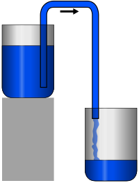 Siphon principle