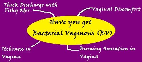 Bacterial Vaginosis Symptoms At A Glance