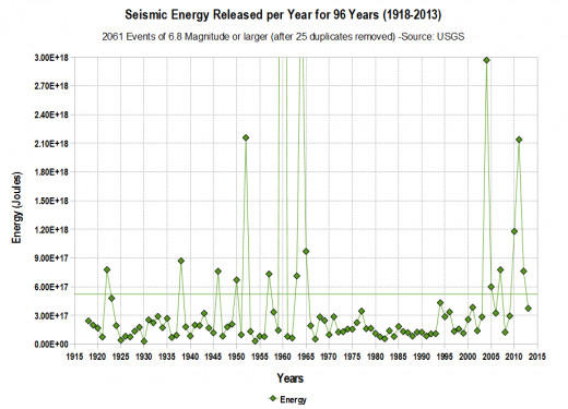The seismic energy released for the years 1960 and 1964 (go off the chart) are 1.61E+19 and 4.04E+18 respectively.
