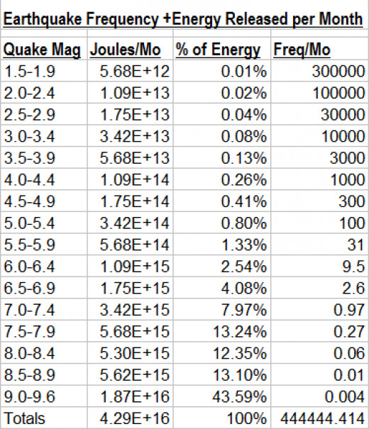 90% of all energy released by earthquakes globally are in the 7.0 magnitude or larger range.  Table created by the author.