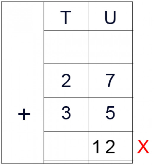 This way of placing a Two-Digit number under the Units column is completely wrong