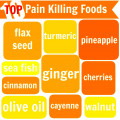 Top 10 Pain Killing Foods to Reduce Pain