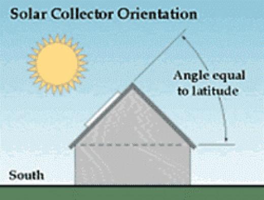 Solar latitude depiction.