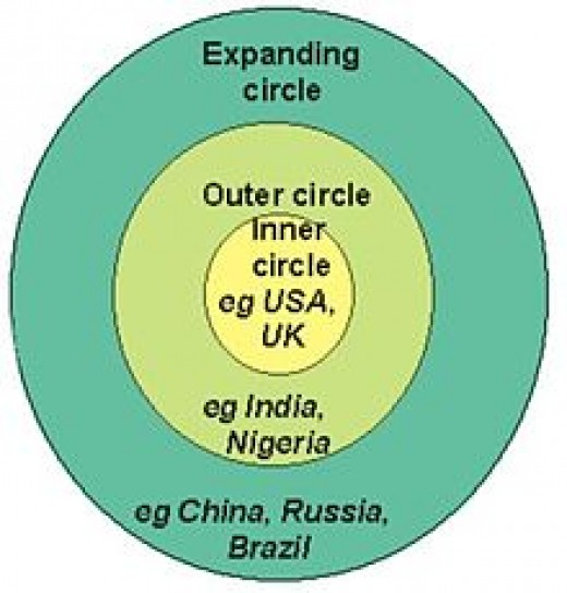 Kachru's three concentric circles