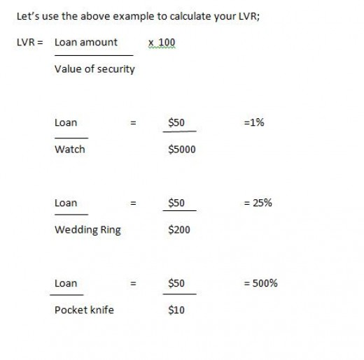 LVR calculation