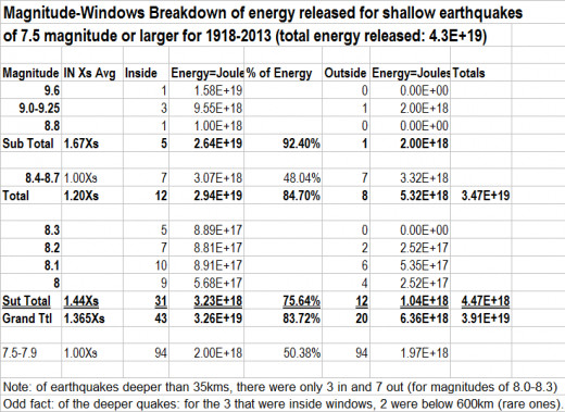 This chart presents how the strongest earthquakes of 8.0 magnitude are larger are mostly able to be predicted by astrology (falling within windows of time as defined by Astro-aspect values).