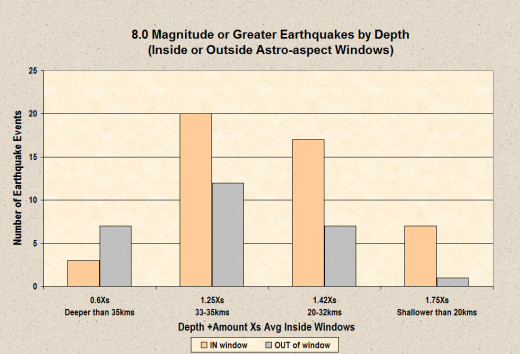 This chart presents how astrology is more likely to predict an earthquake the closer its epicenter is to the surface of the earth.