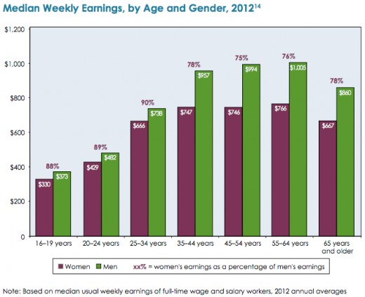 As you can see as men and women get older the gap between wages also increases.