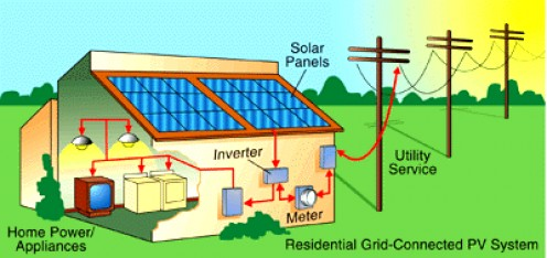 Example of grid-tied solar energy system