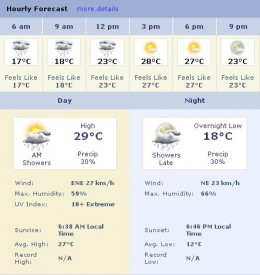 An Illustration of Weather.com Weather Report