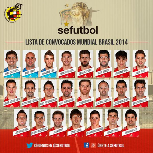Spanish 23-Man Provisional Squad for the 2014 FIFA World Cup