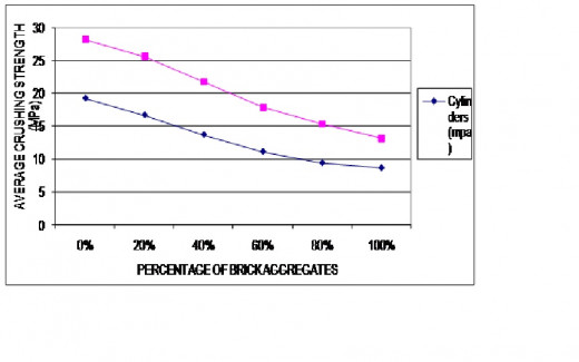 GRAPH: Comparison Between Crushing Strength of Cylinders and Cubes
