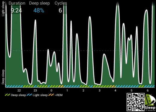 Conversely, this image represents my sleep quality when avoiding sugar, gluten, and dairy before bed. Notice the longer time in deep sleep compared to the above graph