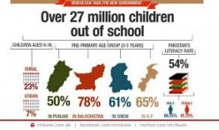 The Impact of Poverty on Literacy in Pakistan