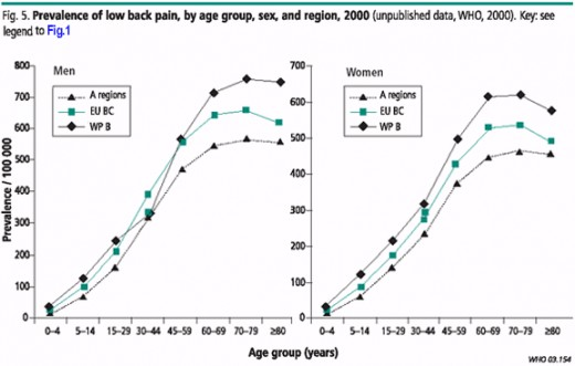 Prevalence of Low Back Pain by age group, Sex and Region. A- regions= developed countries in North America.  EU BC= Developing countries in Europe.  WP B= countries in the Western Pacific region