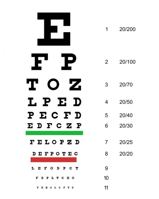 Traditional Snellen chart used for visual acuity testing
