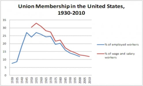 RED LINE - UNION MEMBERSHIP AS A % OF TOTAL EMPLOYMENT; BLUE LINE - UNION MEMBERSHIP AS A % OF WAGE EARNERS
