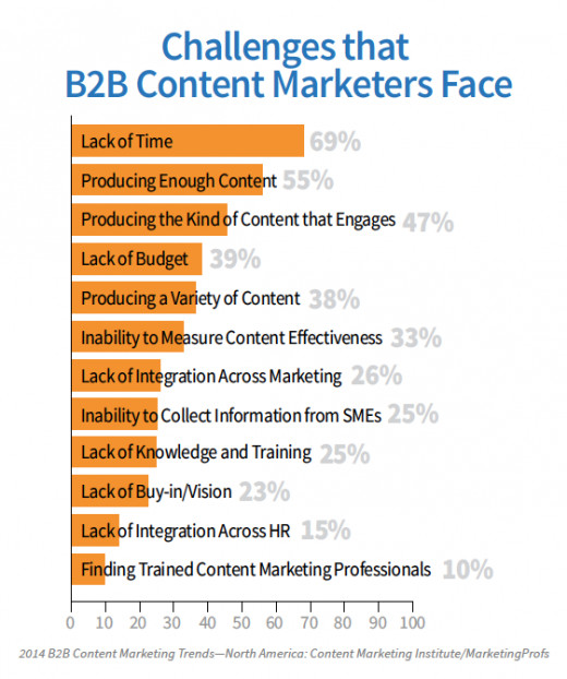B2B marketing challenges in 2014