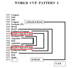 The Top 3 World Cup Patterns