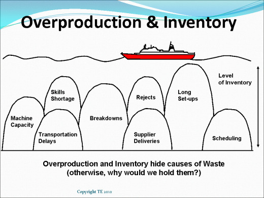 Your business is floating on a sea of Inventory, if that level drops you will start to hit the rocks which are all of the many problems that you are using stock to overcome rather than solving the problems
