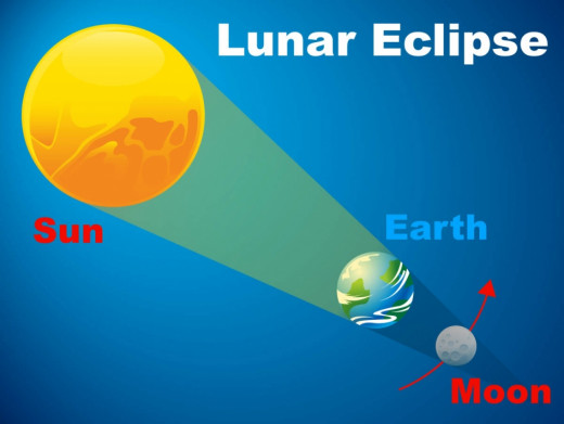 Diagram of a Lunar Eclipse