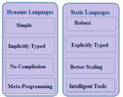 Top 10 Differences Between Statically Typed and Dynamically Typed Language