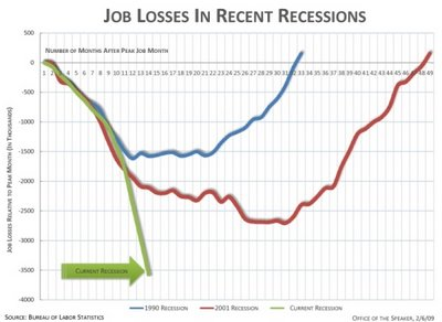 """Wake up folks. We're already down 3.5 million jobs from peak, and I've called for potentially 4 million more to go in the remaining 11 months of 2009""!"