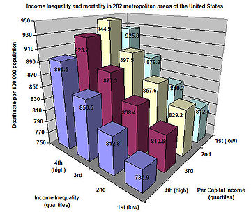 http://www.lib.washington.edu/subject/geography/geog342/360px-Inequality_and_mortality_in_metro_US.jpg